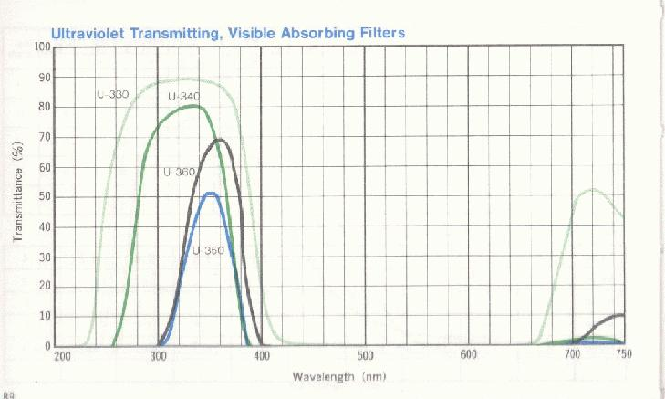 SPOL filters